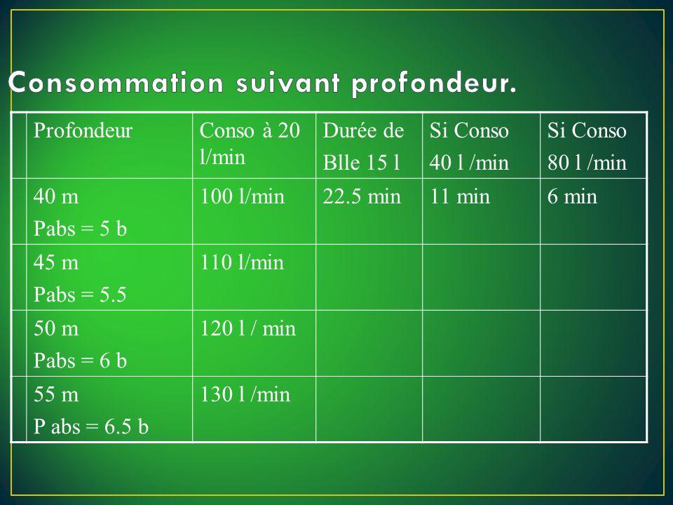 ProfondeurConso à 20 l/min Durée de Blle 15 l Si Conso 40 l /min Si Conso 80 l /min 40 m Pabs = 5 b 100 l/min22.5 min11 min6 min 45 m Pabs = 5.5 110 l/min 50 m Pabs = 6 b 120 l / min 55 m P abs = 6.5 b 130 l /min