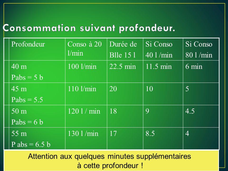 ProfondeurConso à 20 l/min Durée de Blle 15 l Si Conso 40 l /min Si Conso 80 l /min 40 m Pabs = 5 b 100 l/min22.5 min11.5 min6 min 45 m Pabs = 5.5 110 l/min20105 50 m Pabs = 6 b 120 l / min1894.5 55 m P abs = 6.5 b 130 l /min178.54 Attention aux quelques minutes supplémentaires à cette profondeur !