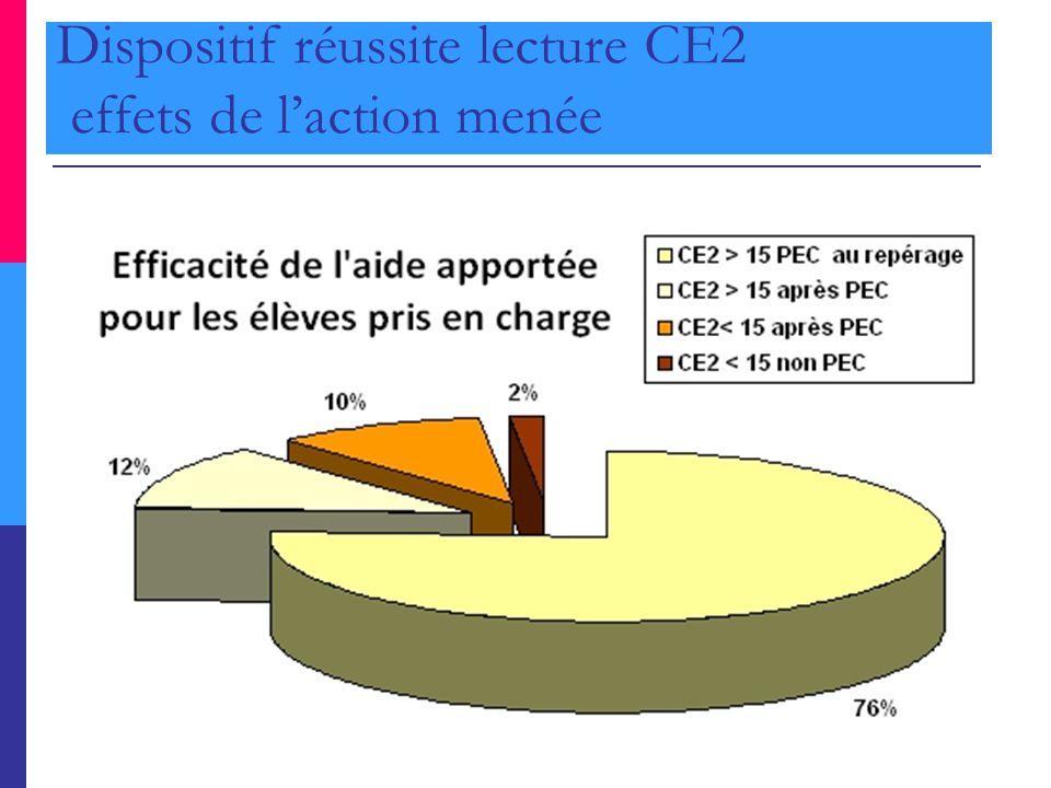 Dispositif réussite lecture CE2 effets de l'action menée