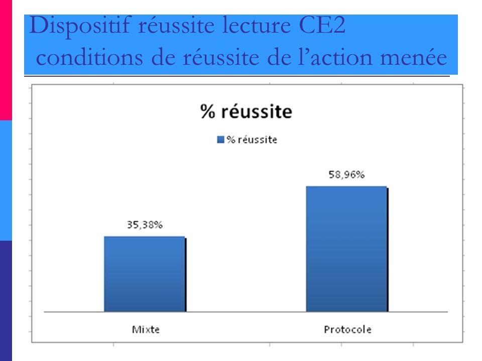 Dispositif réussite lecture CE2 conditions de réussite de l'action menée