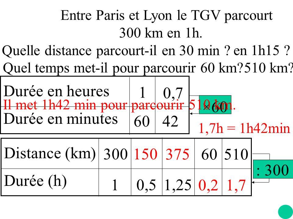 0,5 Entre Paris et Lyon le TGV parcourt 300 km en 1h.