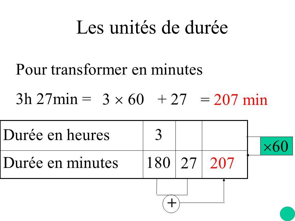 Les unités de durée Pour transformer en minutes 3h 27min =  60 Durée en heures Durée en minutes 3 180 27 + 207 3  60 + 27 = 207 min