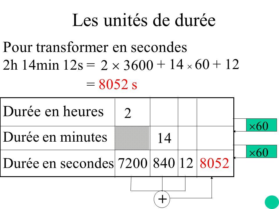 Les unités de durée Pour transformer en secondes 2h 14min 12s =  60 Durée en heures Durée en minutes Durée en secondes 2 7200 14 840  60 12 8052 + 2  3600 + 14  60 + 12 = 8052 s