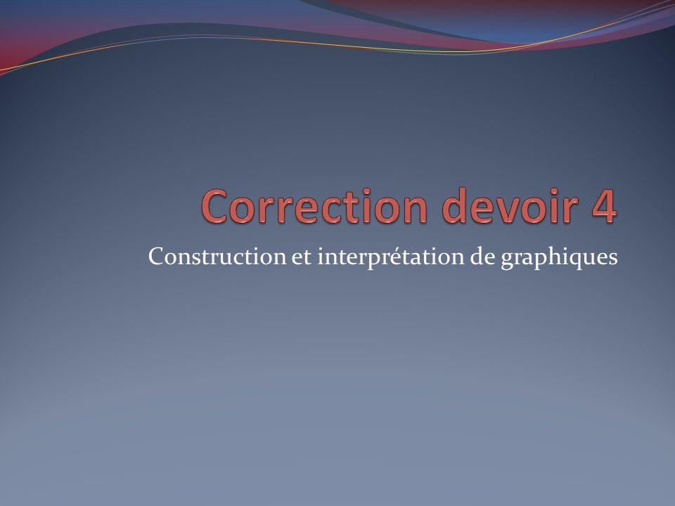 Construction et interprétation de graphiques