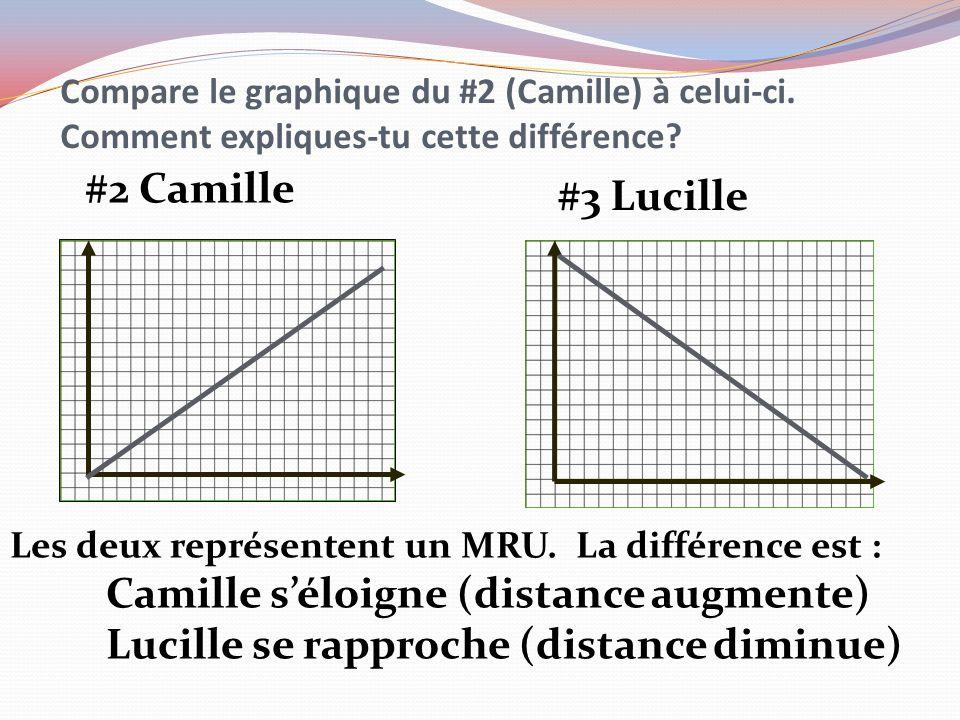 Compare le graphique du #2 (Camille) à celui-ci. Comment expliques-tu cette différence? #2 Camille #3 Lucille Les deux représentent un MRU. La différe