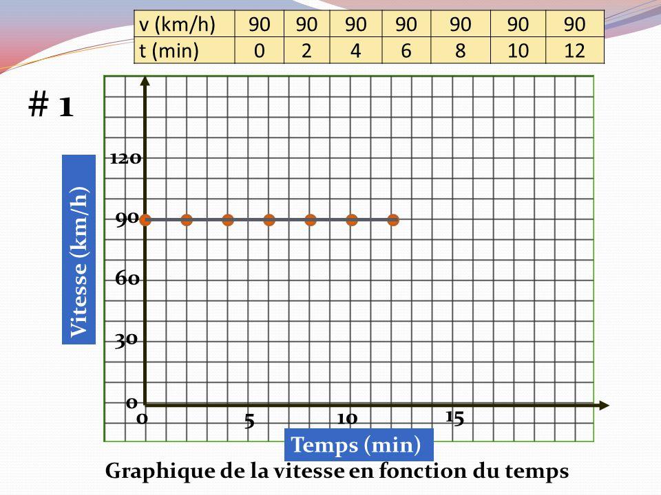 Graphique de la vitesse en fonction du temps 30 60 90 120 0 5010 15 # 1 v (km/h) 90 t (min) 024681012 Vitesse (km/h) Temps (min)