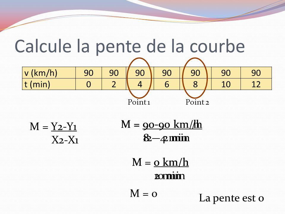 Calcule la pente de la courbe v (km/h) 90 t (min) 024681012 M = 90-90 km /h 8 – 4 min M = Y2-Y1 X2-X1 M = 0 km/h 2 min M = 0 Point 2Point 1 M = 90-90
