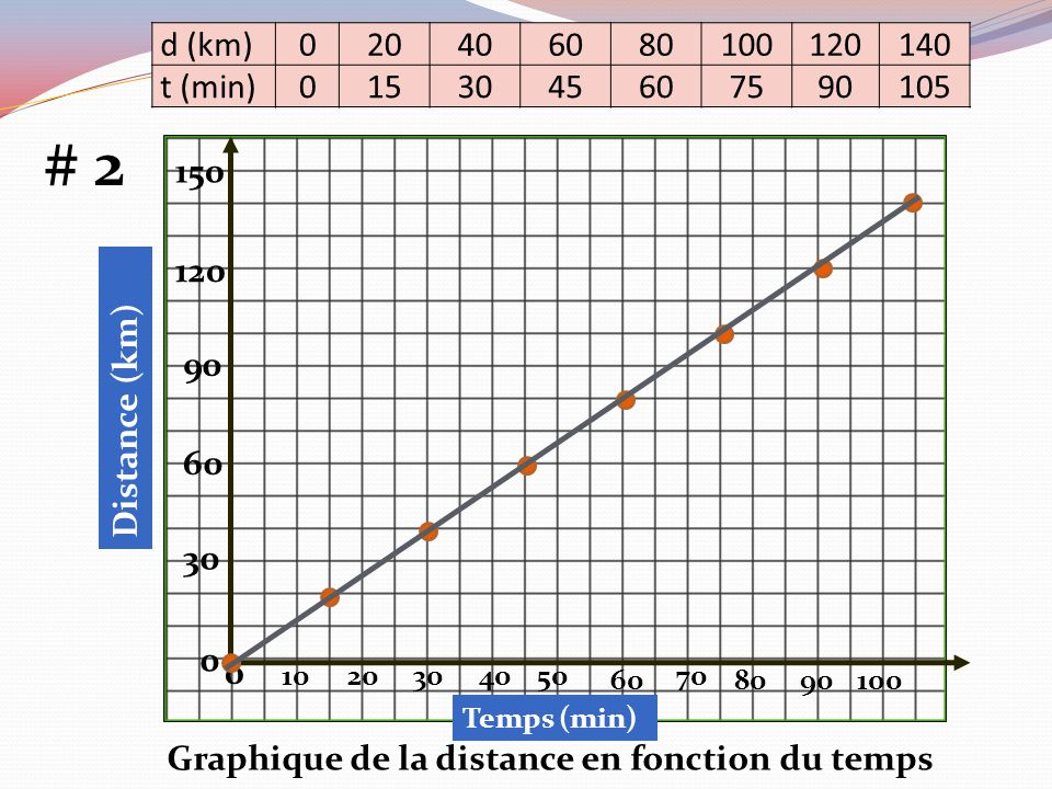 d (km) 020406080100120140 t (min) 0153045607590105 b) Calcule la pente de la courbe M = 80-40 km 60-30 min M = Y2-Y1 X2-X1 M = 40 km 30 min M = 1.33 Point 2Point 1 M = 140-20 km 105 – 15 min La pente est 1.33 km/min km/min M = 120 km 90 min M = 1.33 km/min c) Camille se déplaçait à 1.33 km/min