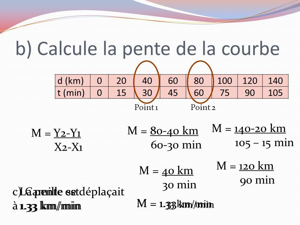 d (km) 020406080100120140 t (min) 0153045607590105 b) Calcule la pente de la courbe M = 80-40 km 60-30 min M = Y2-Y1 X2-X1 M = 40 km 30 min M = 1.33 P