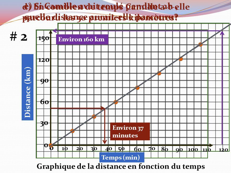 Graphique de la distance en fonction du temps 30 60 90 120 150 0 1020304050 60 70 8090100 Temps (min) # 2 Distance (km) 0 d) En combien de temps Camil