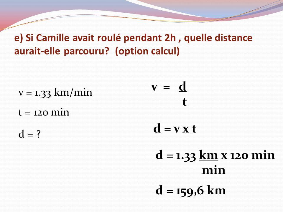 e) Si Camille avait roulé pendant 2h, quelle distance aurait-elle parcouru? (option calcul) v = 1.33 km/min t = 12o min d = ? v = d t d = v x t d = 1.