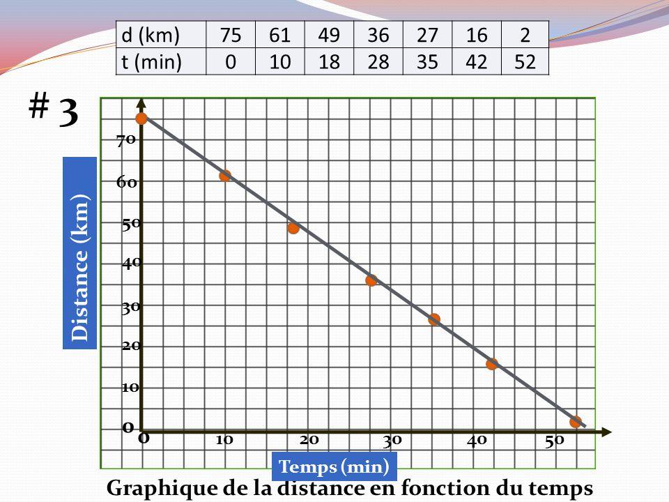 Graphique de la distance en fonction du temps 0 4010302050 10 20 30 40 50 70 60 0 d (km) 7561493627162 t (min) 0101828354252 Temps (min) # 3 Distance