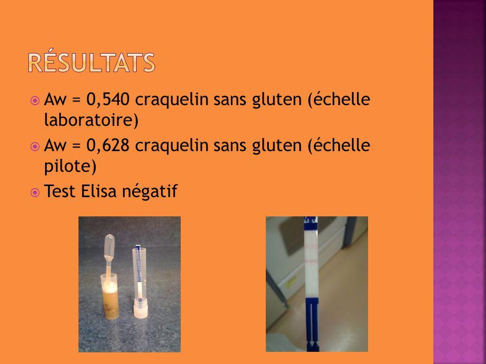  Aw = 0,540 craquelin sans gluten (échelle laboratoire)  Aw = 0,628 craquelin sans gluten (échelle pilote)  Test Elisa négatif
