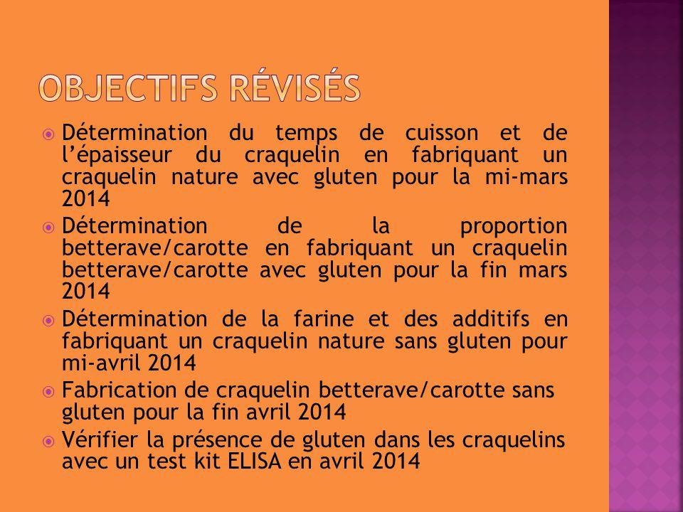  Détermination du temps de cuisson et de l'épaisseur du craquelin en fabriquant un craquelin nature avec gluten pour la mi-mars 2014  Détermination