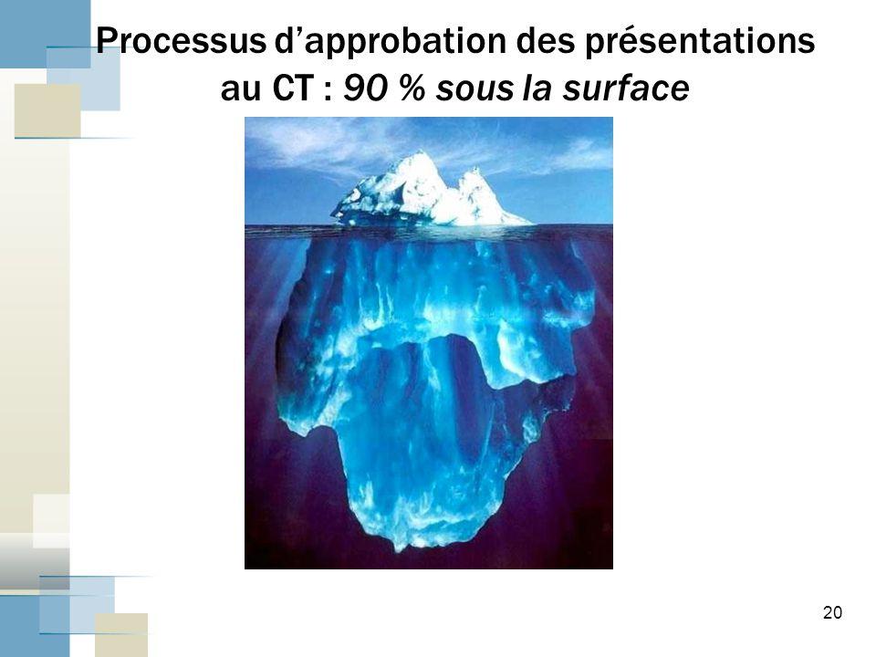 20 Processus d'approbation des présentations au CT : 90 % sous la surface