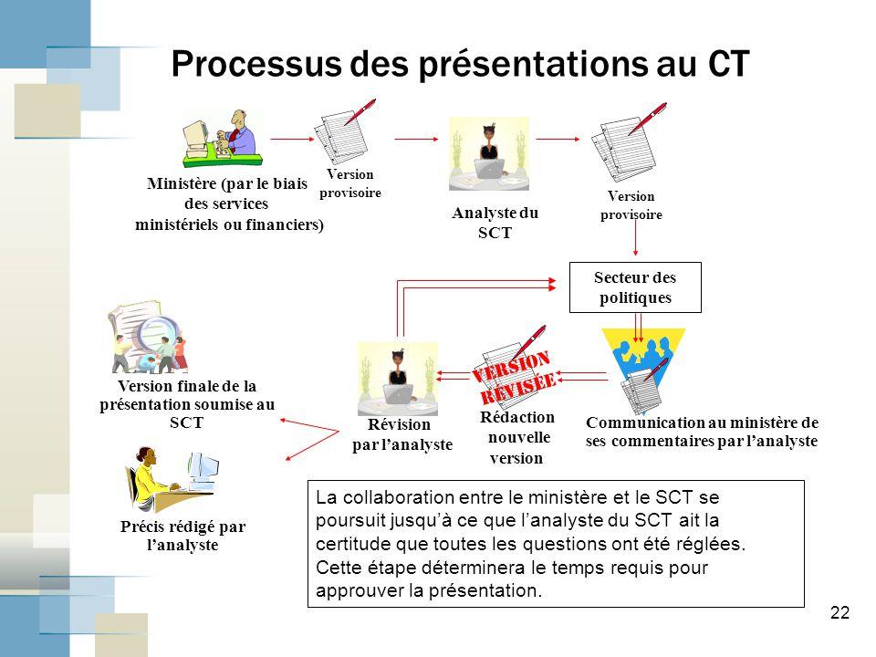 22 Processus des présentations au CT Secteur des politiques Analyste du SCT Version provisoire Ministère (par le biais des services ministériels ou fi