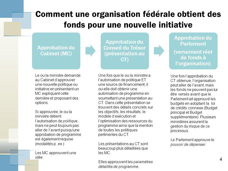 Approbation du Cabinet (MC) Approbation du Conseil du Trésor (présentation au CT) Approbation du Parlement (versement réel de fonds à l'organisation)