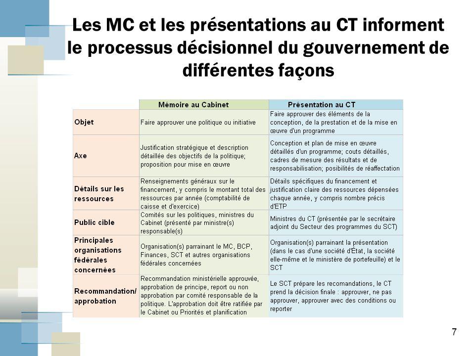 8 Concordance entre les documents du Cabinet Les gabarits des MC et des présentations au CT comprennent les renseignements suivants :