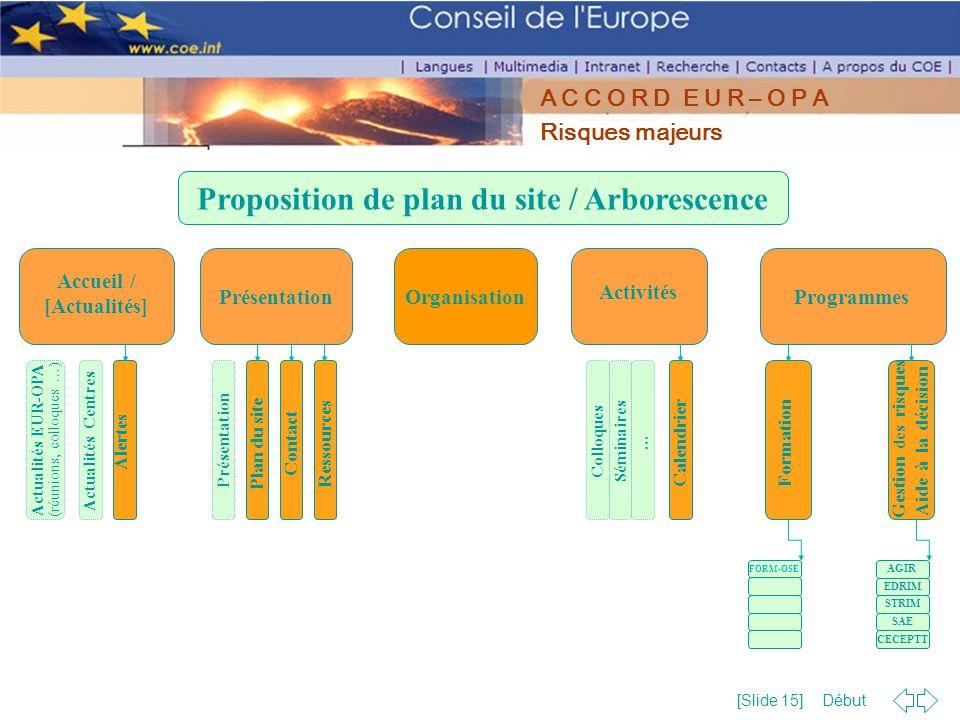 Début [Slide 15] A C C O R D E U R – O P A Risques majeurs Accueil / [Actualités] Présentation Organisation Activités Programmes Actualités EUR-OPA (r