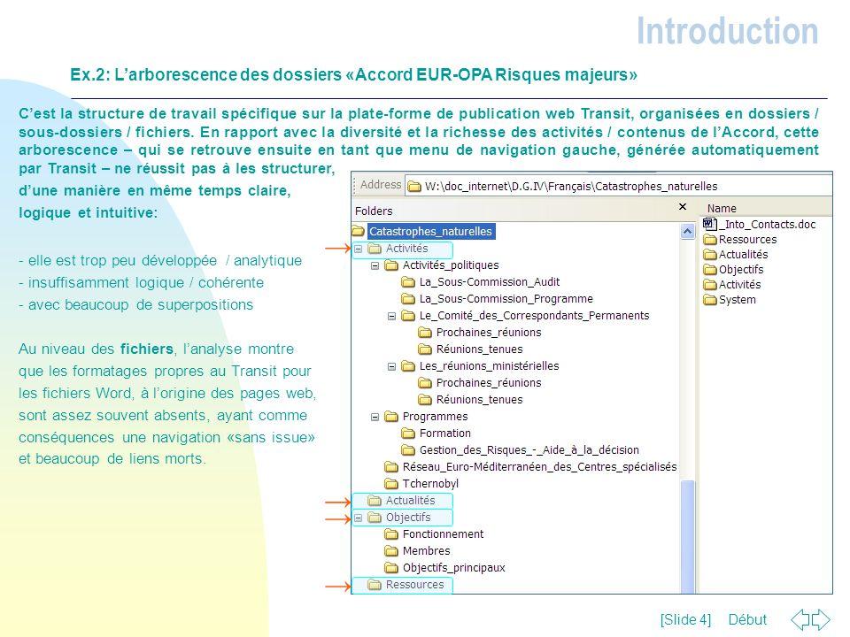 Début [Slide 4] C'est la structure de travail spécifique sur la plate-forme de publication web Transit, organisées en dossiers / sous-dossiers / fichi