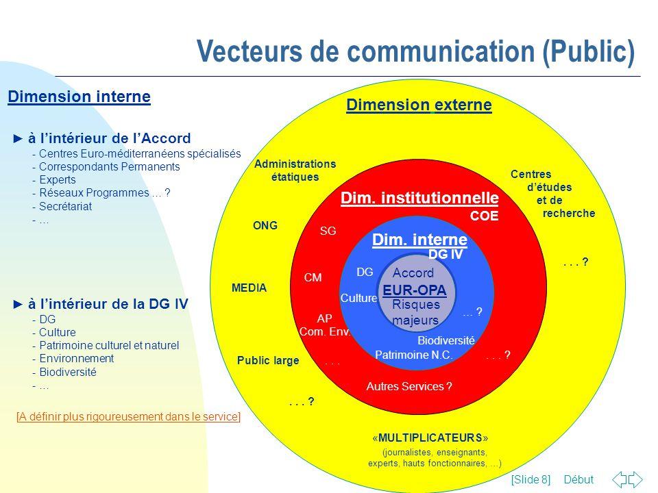 Début [Slide 8] Dimension externe Dimension interne ► à l'intérieur de l'Accord - Centres Euro-méditerranéens spécialisés - Correspondants Permanents
