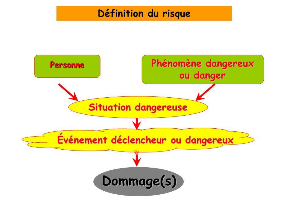 Personne Phénomène dangereux ou danger Situation dangereuse Événement déclencheur ou dangereux Dommage(s) Définition du risque