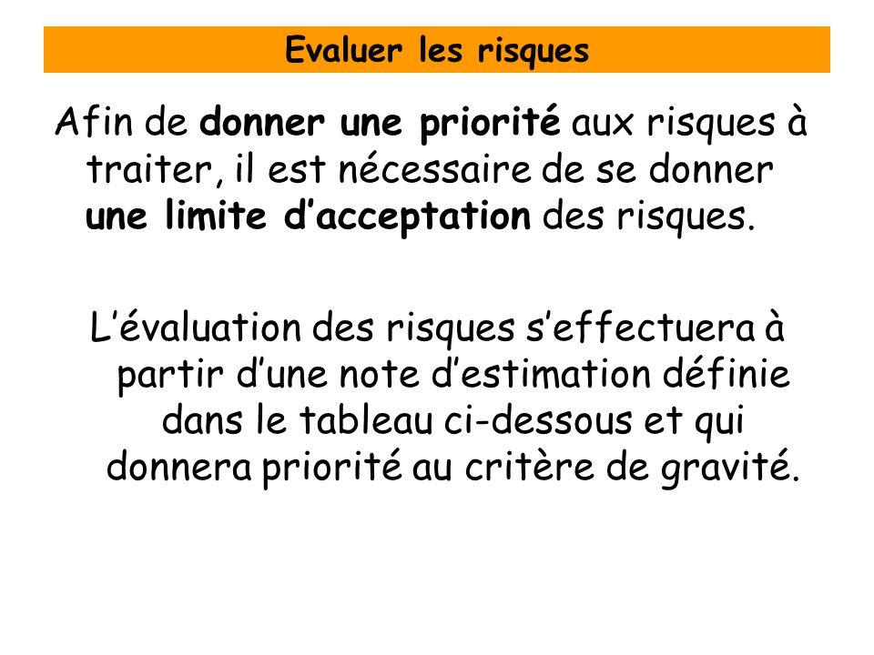 Evaluer les risques Afin de donner une priorité aux risques à traiter, il est nécessaire de se donner une limite d'acceptation des risques.