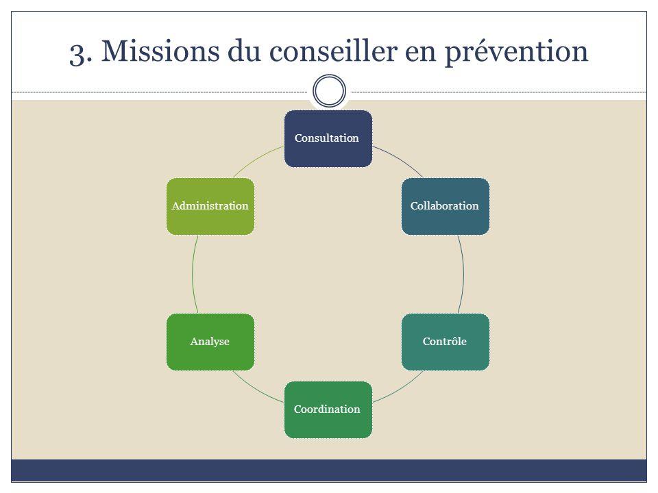 3. Missions du conseiller en prévention ConsultationCollaborationContrôleCoordinationAnalyseAdministration