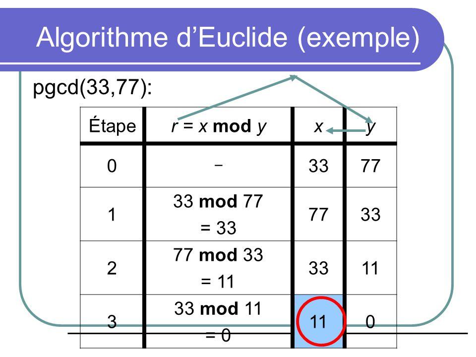 Complément-2 Élimine le problème de double représentation du 0 Addition de termes signés est facile Permet d'utiliser que des opérations d'addition Représentation de nombres dans l'intervalle -2 (k-1)  x < 2 (k-1) Ex: Java: byte [-128 to +127]