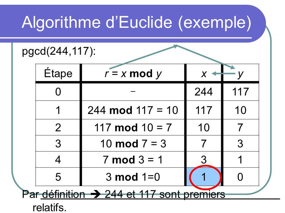 Algorithme d'Euclide (exemple) pgcd(244,117): Par définition  244 et 117 sont premiers relatifs.