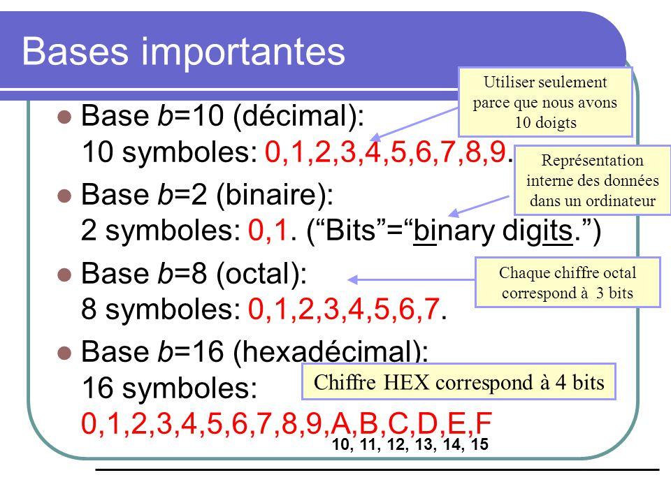 Convertion dans la Base b Algorithme informel: Pour convertir un nombre n dans une base b>1: La valeur du chiffre le moins significatif, calculée par n mod b.