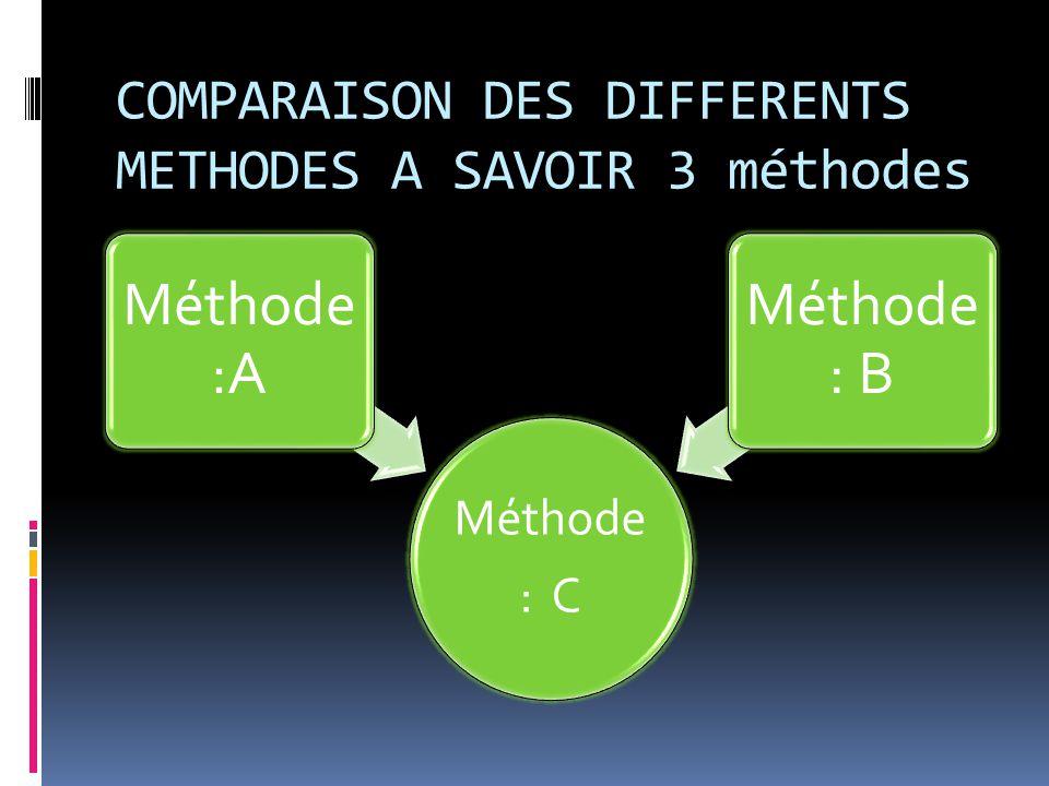 Parmi ces 3 Méthodes laquelle est la plus fiable Quelles chemin faut'il prendre ?