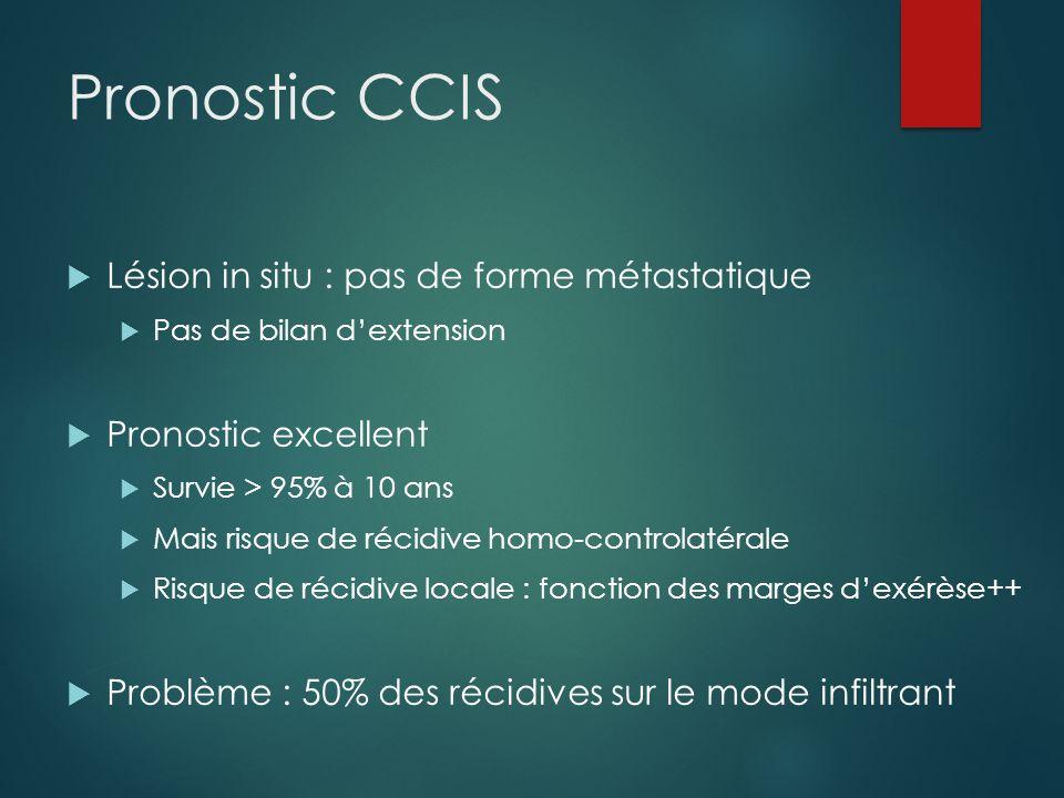 CCIS et récidive locale  Objectifs :  < 1-2 % / an  < 15 % à 10 ans Littérature : 3-17% à 10 ans versus mastectomie 0-4%  50% des récidives sont sur le mode infiltrant  La mortalité en cas de récidive sur le mode invasif est doublée par rapport au cas de récidive sur le mode in situ Wapnir.