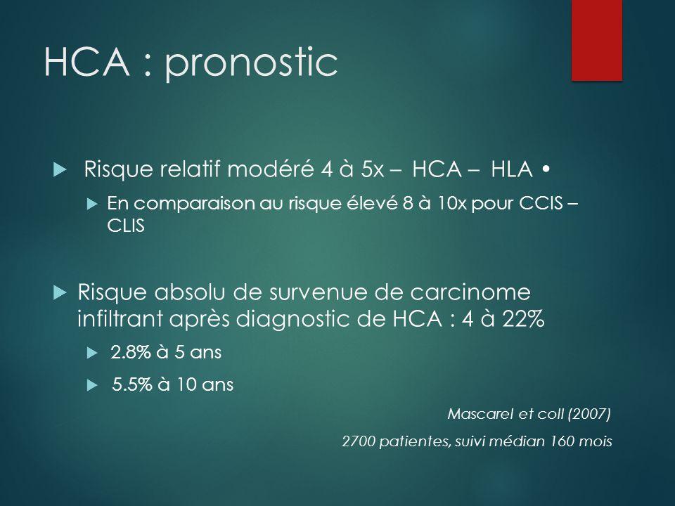 HCA : pronostic  Risque relatif modéré 4 à 5x – HCA – HLA  En comparaison au risque élevé 8 à 10x pour CCIS – CLIS  Risque absolu de survenue de ca