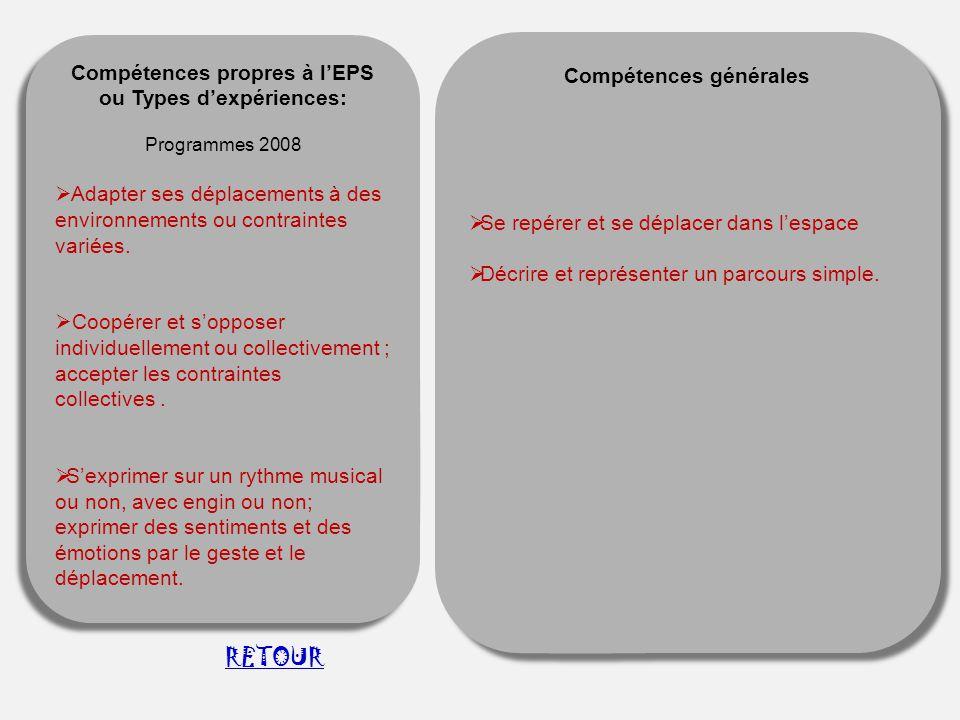 Compétences propres à l'EPS ou Types d'expériences: Programmes 2008  Adapter ses déplacements à des environnements ou contraintes variées.  Coopérer
