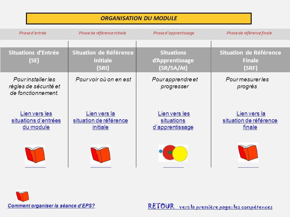 ORGANISATION DU MODULE Phase d'entrée Phase de référence initiale Phase d'apprentissage Phase de référence finale Situations d'Entrée (SE) Situation d