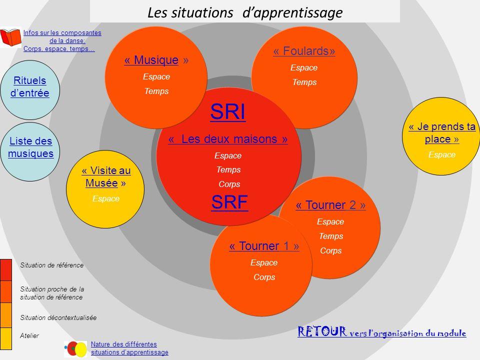 Les situations d'apprentissage …… RETOUR vers l'organisation du module « Foulards» Espace Temps « Tourner« Tourner 2 » Espace Temps Corps SRI « Les de