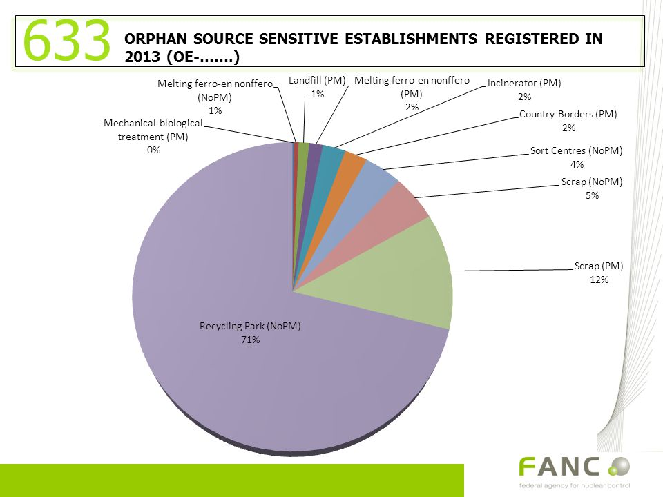 ORPHAN SOURCE SENSITIVE ESTABLISHMENTS REGISTERED IN 2013 (OE-…….) 633