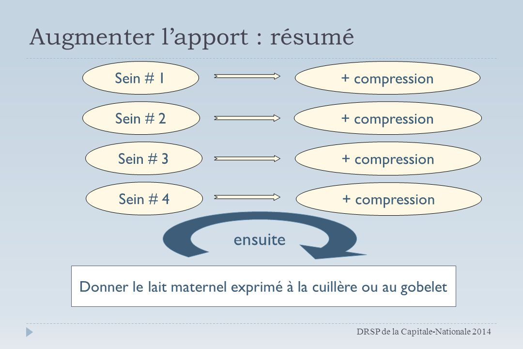 Sein # 1 + compression Sein # 2 + compression Sein # 3 + compression Sein # 4 + compression ensuite Augmenter l'apport : résumé DRSP de la Capitale-Na