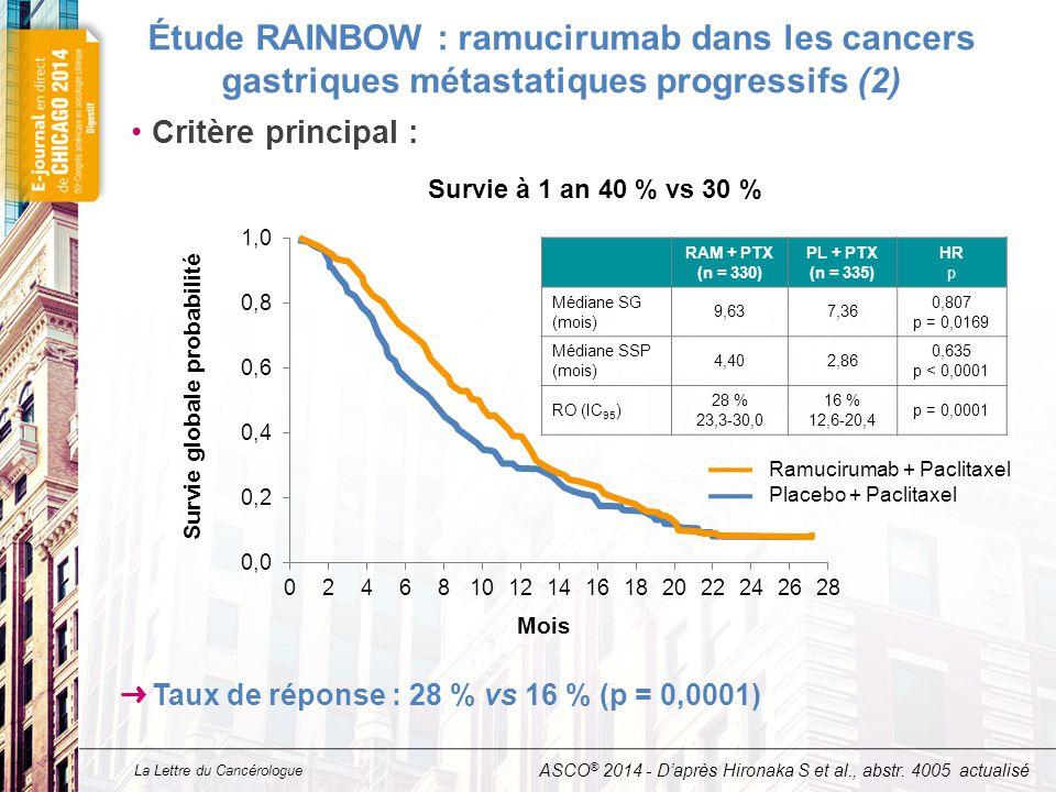 La Lettre du Cancérologue Étude RAINBOW : ramucirumab dans les cancers gastriques métastatiques progressifs (2) Critère principal : ASCO ® 2014 - D'ap
