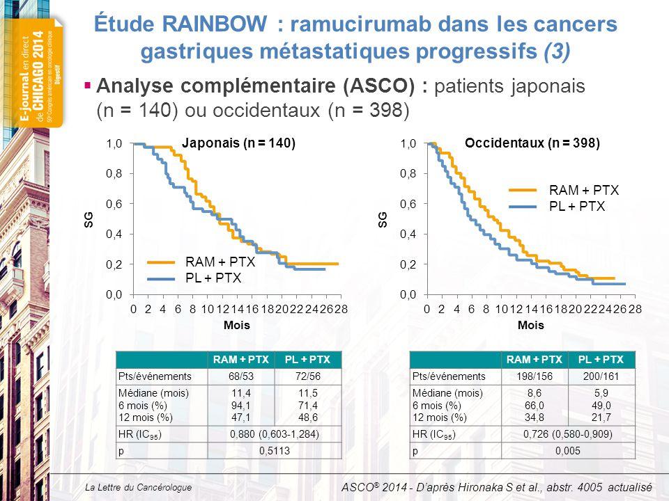 La Lettre du Cancérologue Étude RAINBOW : ramucirumab dans les cancers gastriques métastatiques progressifs (3)  Analyse complémentaire (ASCO) : pati