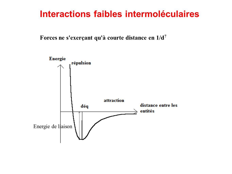 Leur énergie est de 0,5 à 50 kJ/mol  soit 10 % celle d'une liaison covalente, ionique ou métallique  d'où la distinction entre interactions faibles et interactions fortes (liaisons chimiques)