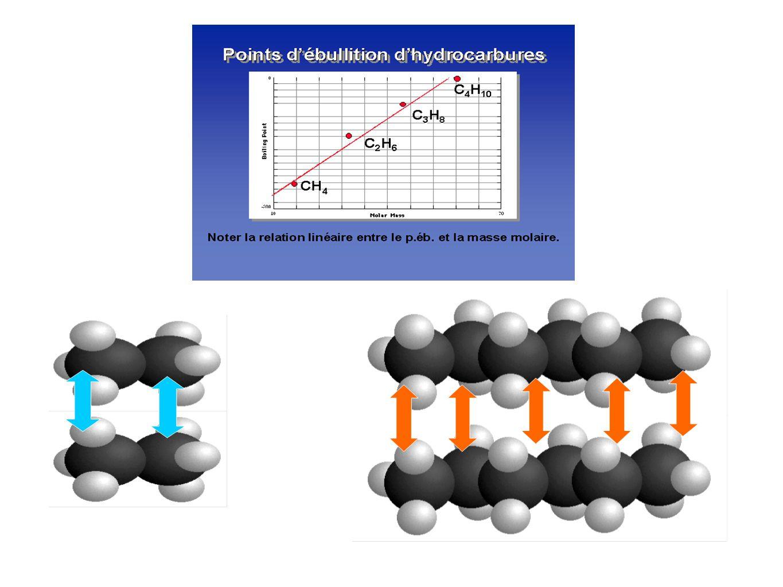 M(CH 3 OH)= 32 g.mol -1, Teb = 65 °C sous Patm. M(CH 3 CH 3 )= 30 g.mol -1, Teb =-89°C sous Patm.