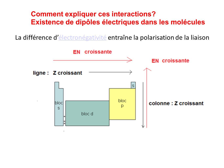 Interaction dipôle permanent/dipôle permanent Interactions de Keesom Alignement des dipôles INTERACTIONS DE VAN DER WAALS