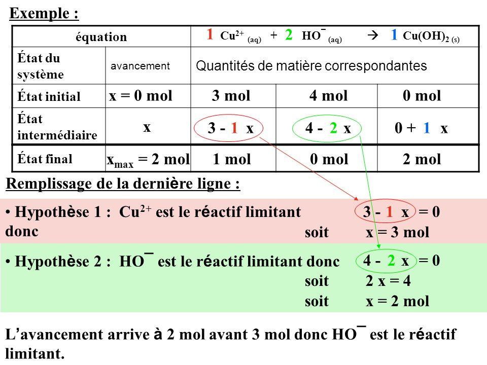 Exemple : équation État du système avancement Quantités de matière correspondantes État initial État intermédiaire 3 mol Cu 2+ (aq) + HO ¯ (aq)  Cu(OH) 2 (s) x = 0 mol x 4 mol0 mol 3 - x4 - x0 + x État final 1 21 121 Remplissage de la derni è re ligne : Hypoth è se 1 : Cu 2+ est le r é actif limitant donc 3 - x1= 0 Hypoth è se 2 : HO ¯ est le r é actif limitant donc = 04 - x2 soit x = 3 mol soit 2 x = 4 soit x = 2 mol L ' avancement arrive à 2 mol avant 3 mol donc HO ¯ est le r é actif limitant.