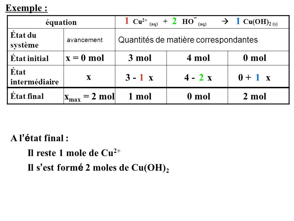 Exemple : équation État du système avancement Quantités de matière correspondantes État initial État intermédiaire 3 mol Cu 2+ (aq) + HO ¯ (aq)  Cu(O