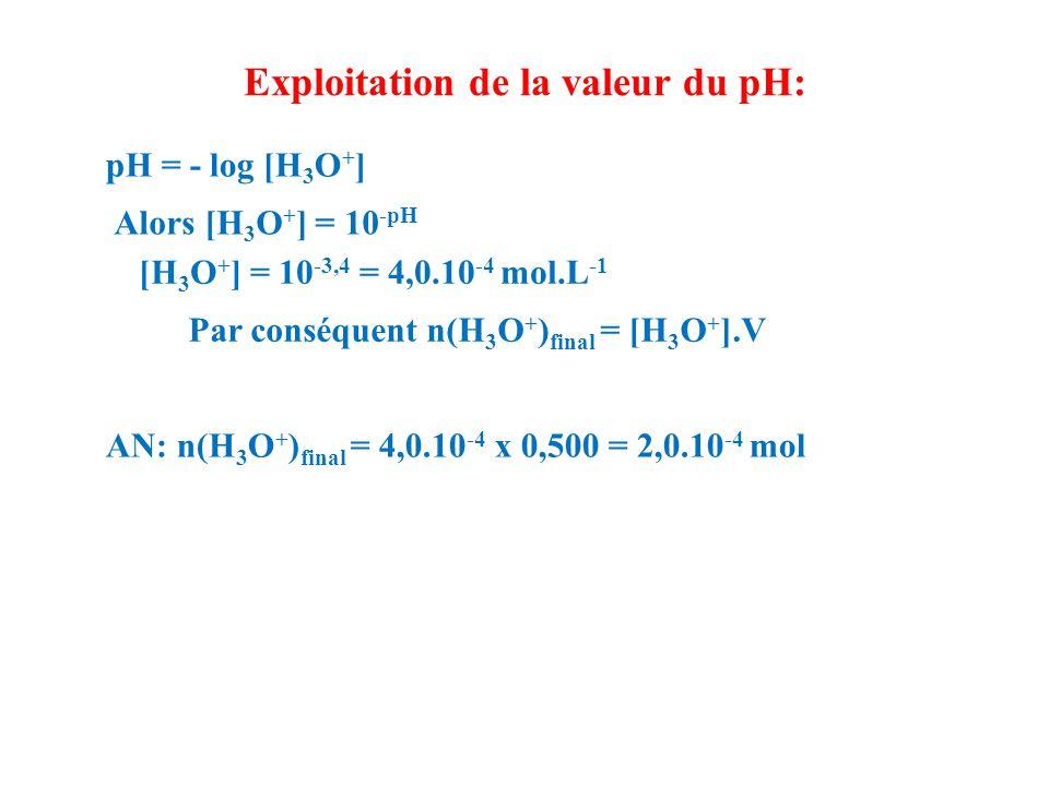 Exploitation du tableau d'avancement: Etat x (mol) CH 3 COOH (aq) + H 2 O (l) = CH 3 COO - (aq) + H 3 O + (aq) Intial0n Ai excès0négligeable Intermédiairexn Ai - x excès xx Finalxfxf n Ai -x f excèsxfxf xfxf Maximalx max n Ai - x max excèsx max Avancement final: il apparaît clairement que: x f = n(H 3 O + ) final x f = [H 3 O + ].V x f = 4,0.10 -4 x 0,500 x f = 2,0.10 -4 mol Avancement maximal: l'eau étant en excès, le réactif limitant est l'acide éthanoïque (CH 3 COOH) Alors n Ai - x max = 0  x max = n Ai = 5,0.10 -3 mol