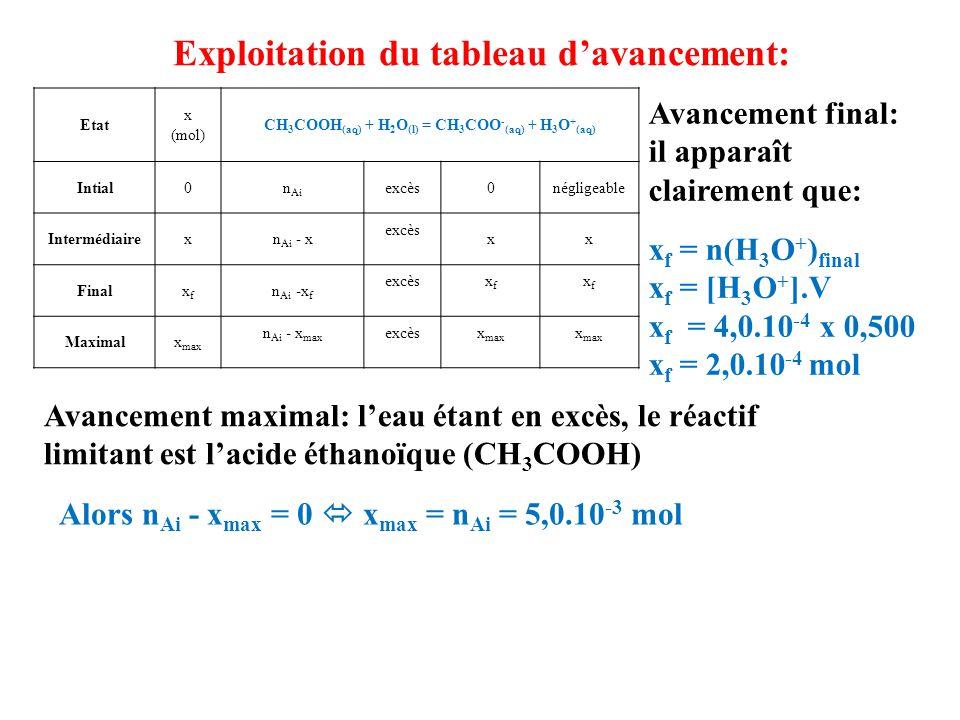 Exploitation du tableau d'avancement: Etat x (mol) CH 3 COOH (aq) + H 2 O (l) = CH 3 COO - (aq) + H 3 O + (aq) Intial0n Ai excès0négligeable Intermédi