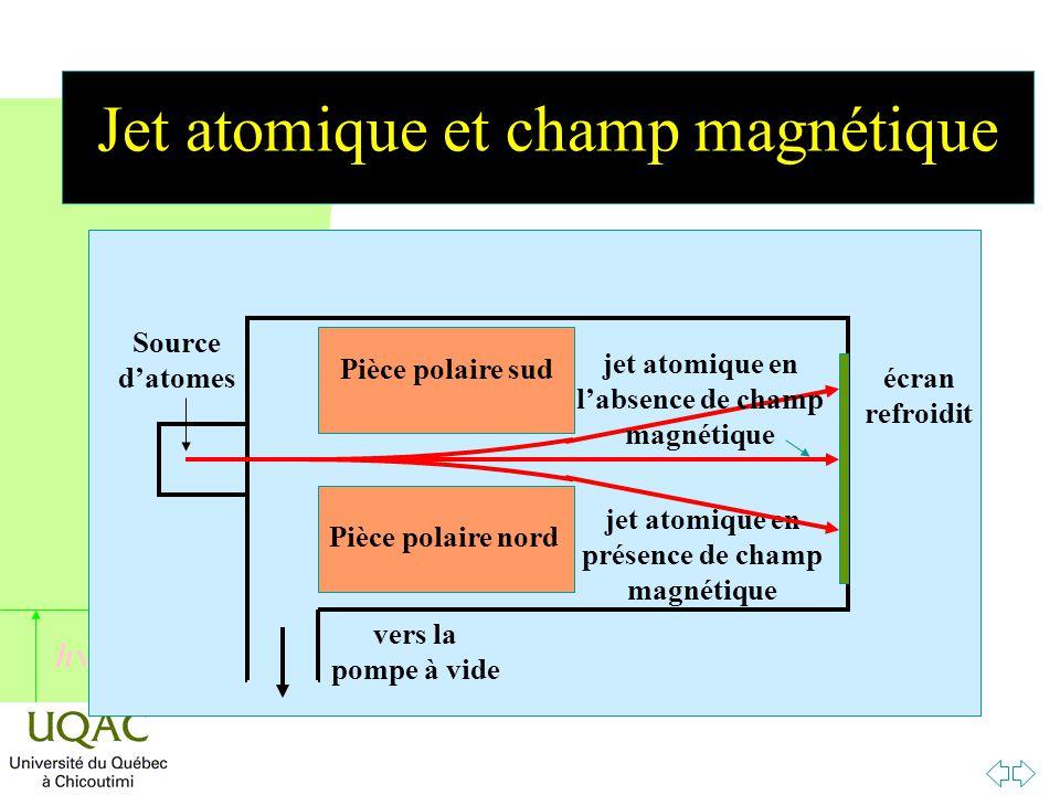 h Jet atomique et champ magnétique Source d'atomes vers la pompe à vide Pièce polaire sud Pièce polaire nord écran refroidit jet atomique en présence de champ magnétique jet atomique en l'absence de champ magnétique