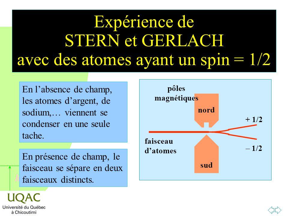 h Expérience de STERN et GERLACH avec des atomes ayant un spin = 1/2 + 1/2  1/2 faisceau d'atomes En l'absence de champ, les atomes d'argent, de sodium,… viennent se condenser en une seule tache.